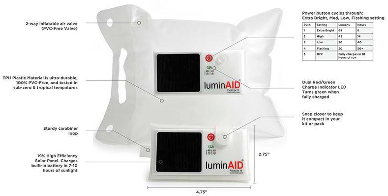 luminaiddiagram400.jpg